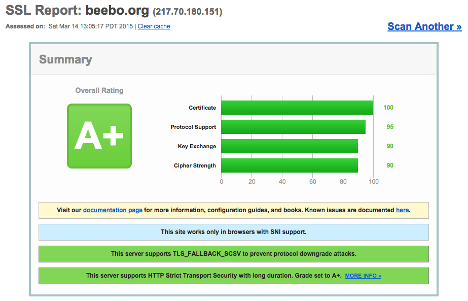 A+ SSL Test screenshot